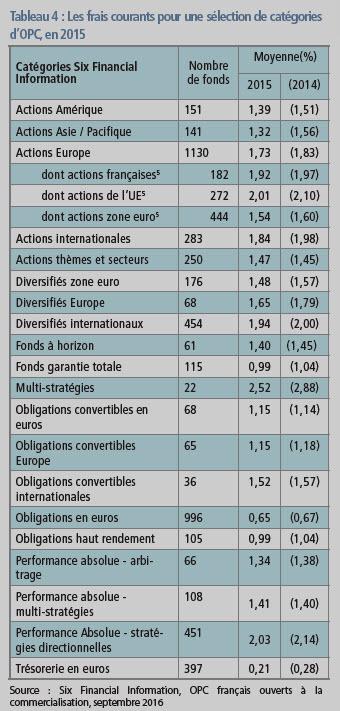 Tableau frais OPCVM 2015