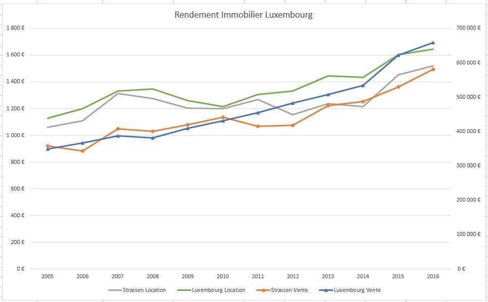 investissement immobilier wikipedia